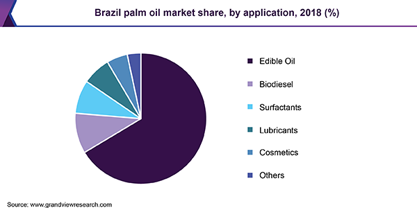 Brazil palm oil market share, by application, 2018 (%)