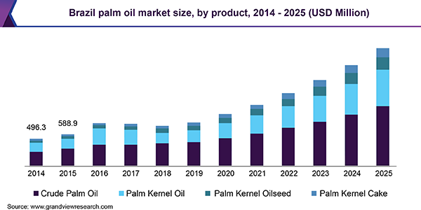 Brazil palm oil market size, by product, 2014 - 2025, (USD Million)