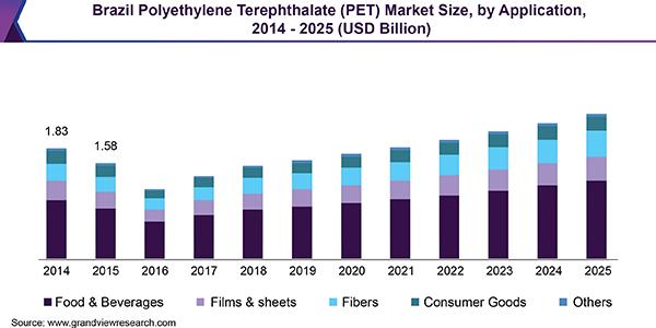 Brazil Polyethylene Terephthalate (PET) Market   Industry