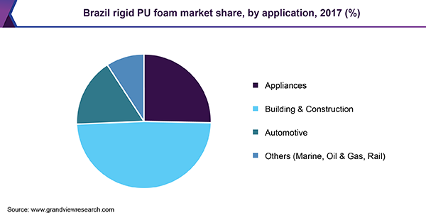 Brazil rigid PU foam market share