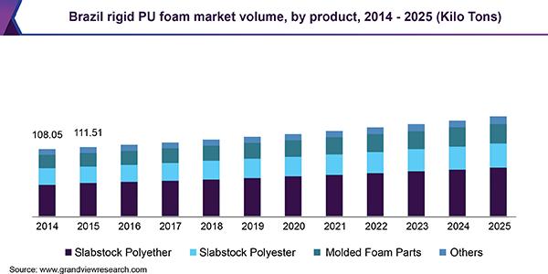 Brazil rigid PU foam market