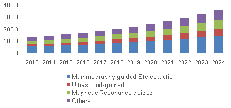U.S. Breast Biopsy Device Market