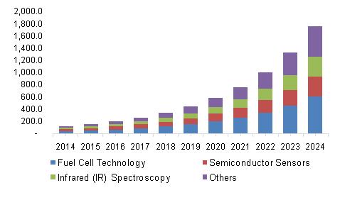 China Breath Analyzer Market, By Technology, 2014 - 2024 (USD Million)