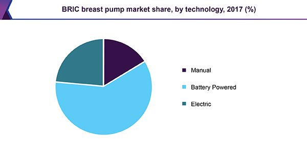 BRIC breast pump market share, by technology, 2017 (%)