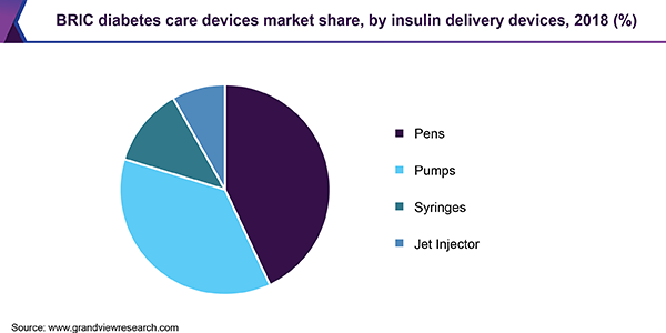 BRIC diabetes care devices market share, by insulin delivery devices, 2018 (%)