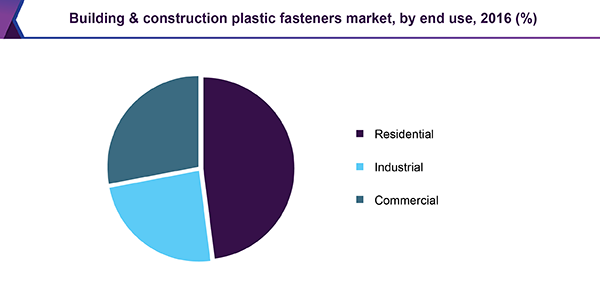Building & construction plastic fasteners market, by end use, 2016 (%)