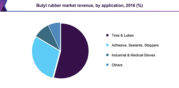 Butyl Rubber market revenue, by application, 2016 (%)