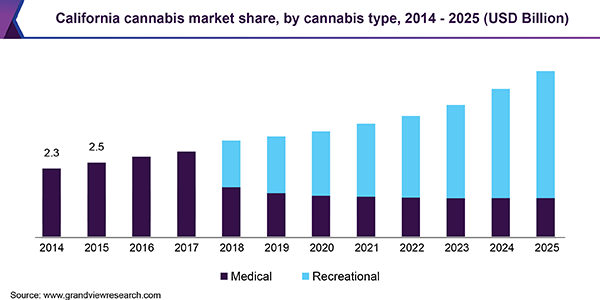 California cannabis market share, by cannabis type, 2014-2025 (USD Billion)