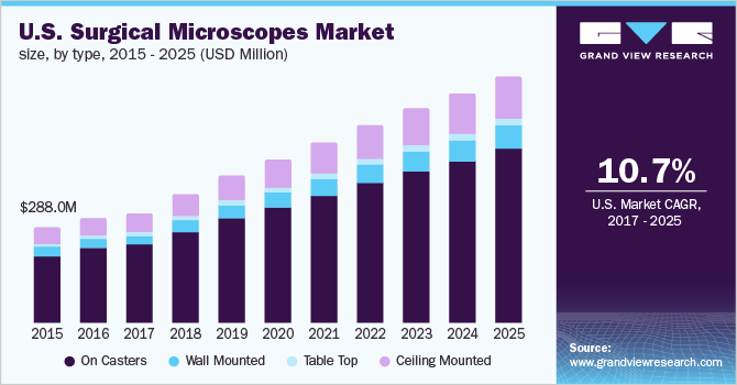 California surgical microscope market size, by type, 2012-2025 (USD Million)