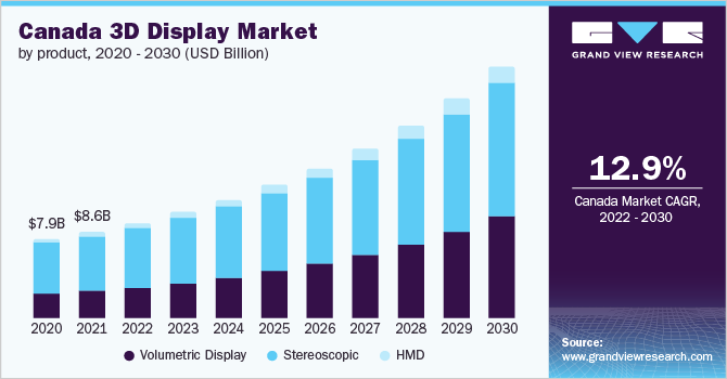 Canada 3D display market, by product, 2014 - 2025 (USD Billion)