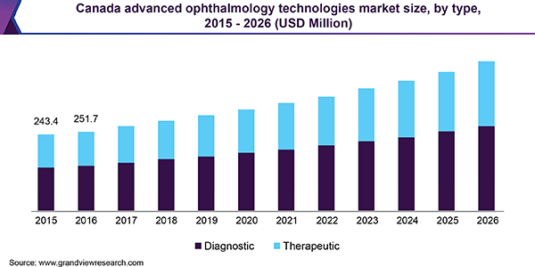 Canada advanced ophthalmology technologies market size, by type, 2015 - 2026 (USD Million)