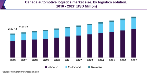 Canada automotive logistics market size, by logistics solution, 2016 - 2027 (USD Million)