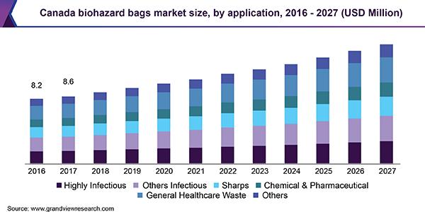 Canada biohazard bags market size