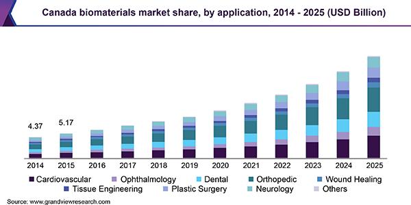 Canada biomaterials market