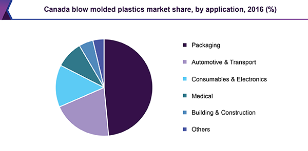 Canada blow molded plastics market share, by application, 2016 (%)
