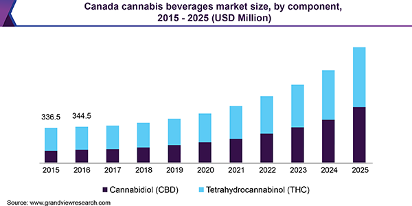 Canada cannabis beverages market size, by component, 2015 - 2025 (USD Million)