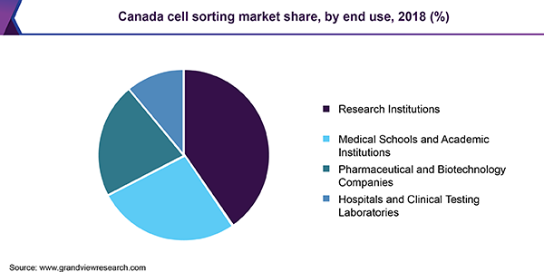 Canada cell sorting Market share