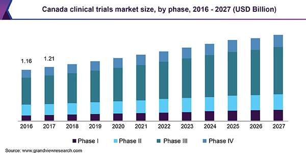 Canada clinical trials market size, by phase, 2016 - 2027 (USD Billion)