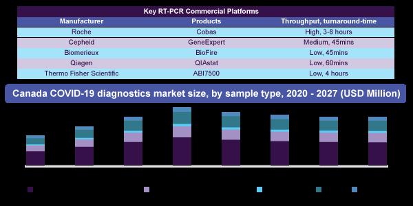 Canada COVID-19 diagnostics market size, by sample type, 2020 - 2027 (USD Million)