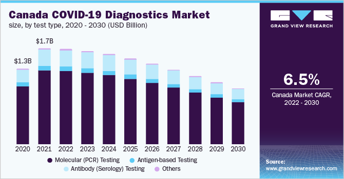 Canada COVID-19 diagnostics market size