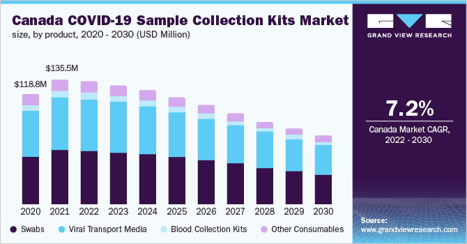 https://www.grandviewresearch.com/static/img/research/canada-covid-19-sample-collection-kits-market.png