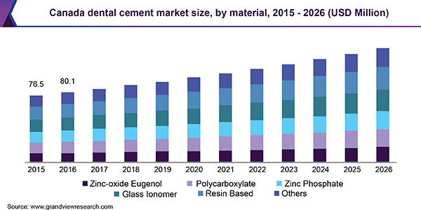 Dental Cement Market