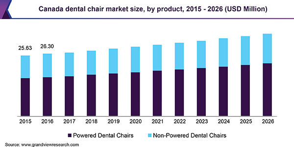 Canada dental chair market size, by product, 2015 - 2026 (USD Million)