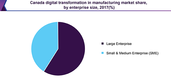 Canada digital transformation in manufacturing market share, by enterprise size, 2017(%)