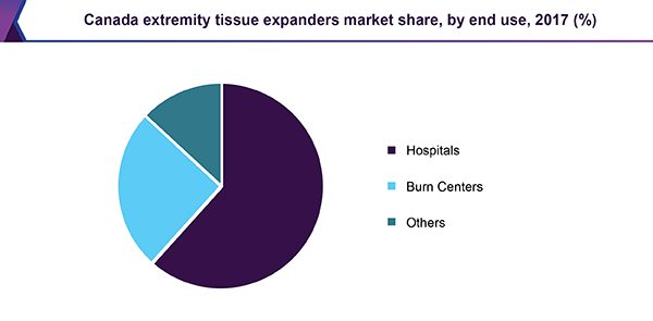 Canada extremity tissue expanders market share, by end use, 2017 (%)