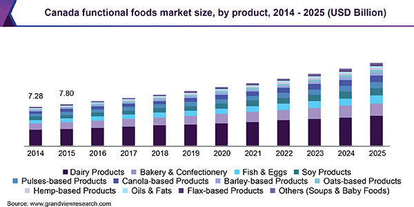 Canada Functional Foods & Natural Health Products Market
