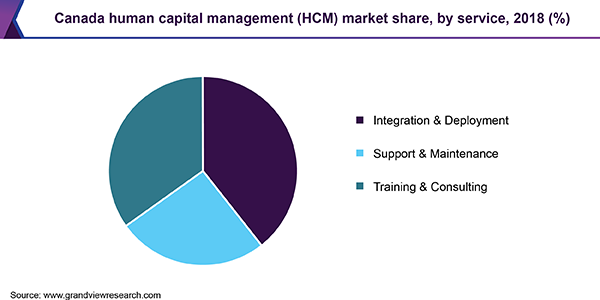 Canada Human Capital Management (HCM) market