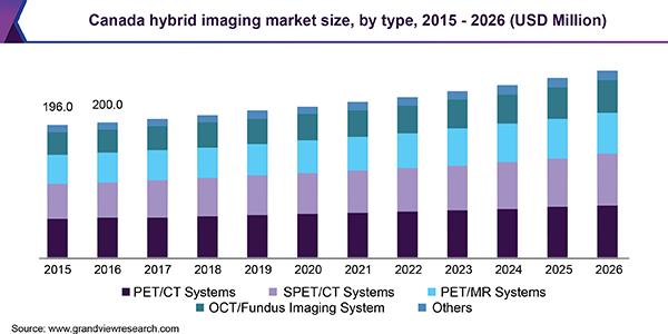 Canada hybrid imaging market size, by type, 2015 - 2026 (USD Million)
