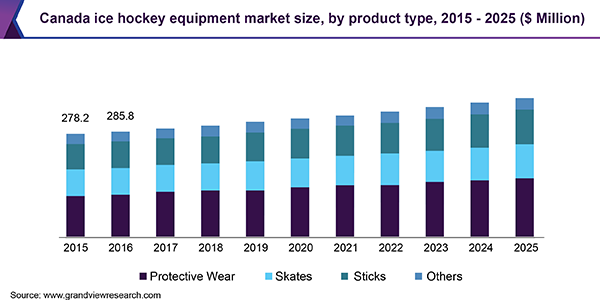 Canada ice hockey equipment market size, by product type, 2015 - 2025 (USD Million)