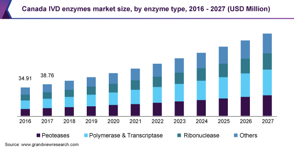Canada IVD enzymes market size, by enzyme type, 2016 - 2027 (USD Million)