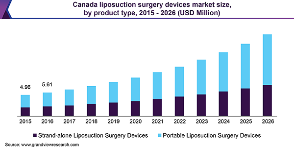 Canada Liposuction Surgery Devices Market Size, By Product Type, 2015 - 2026 (USD million)