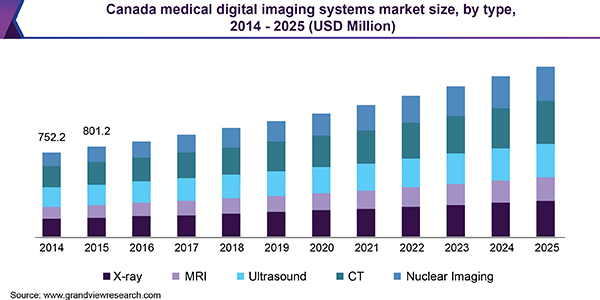 Canada medical digital imaging systems market