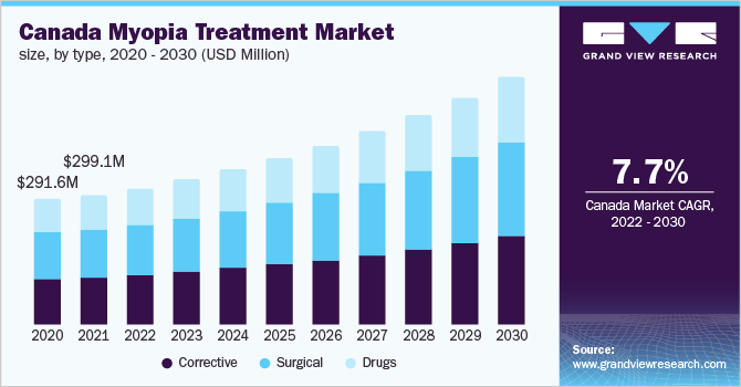 Canada myopia treatment market