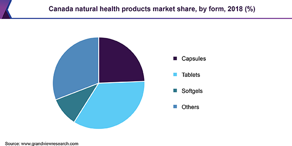 Canada functional foods and natural health products market size