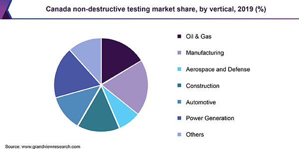 Canada non-destructive testing market share, by vertical, 2019 (%)
