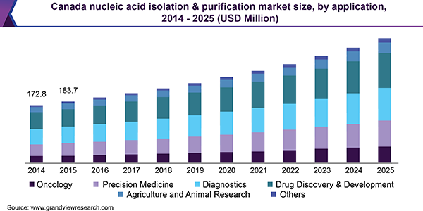 Canada nucleic acid isolation & purification market