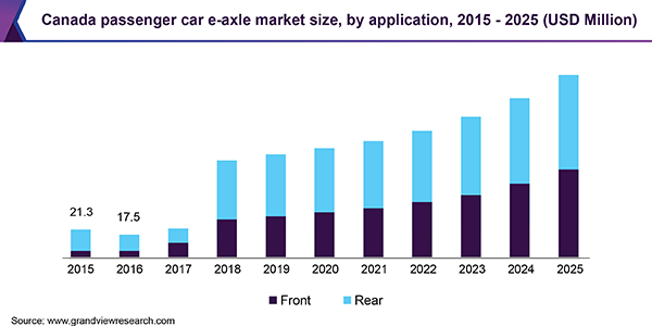 Canada passenger car e-axle market size, by application, 2015 - 2025 (USD Million)