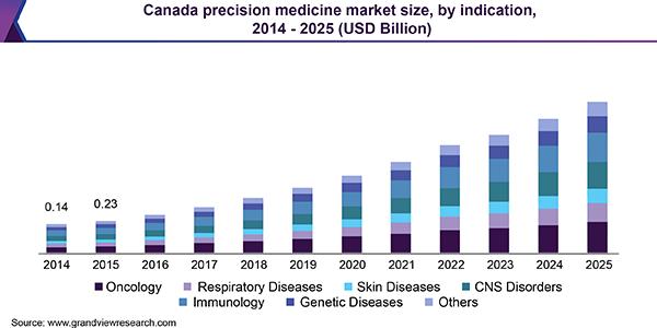 Precision Medicine (Diagnostics/Therapeutics) Market Size ...