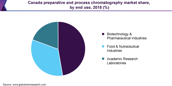 Canada preparative and process chromatography market share, by end use, 2018 (%)
