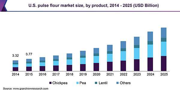 Canada pulse flour market