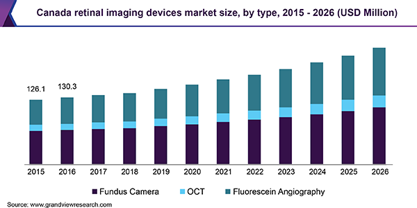 Canada retinal imaging devices market size, by type, 2015 - 2026 (USD Million)