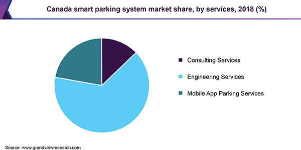 Canada smart parking system market share, by services, 2018 (%)