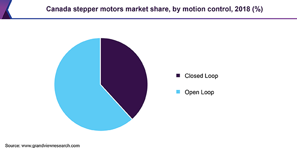 Canada stepper motors market share, by motion control, 2018 (%)