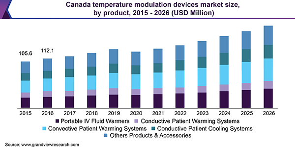 Canada Temperature Modulation Devices Market Size, By Product, 2015 - 2026 (USD million)