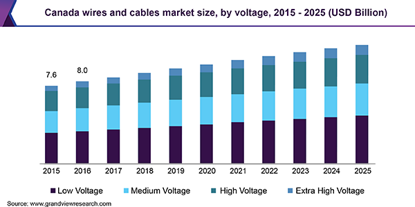 Canada wires and cables market size, by voltage, 2015 - 2025 (USD Billion)