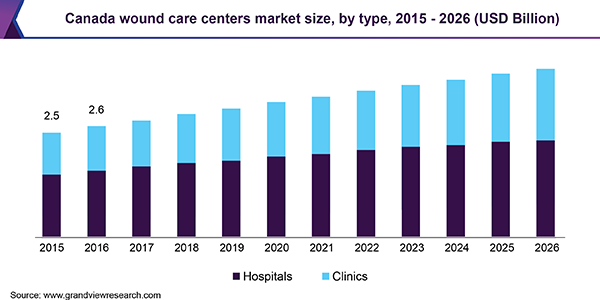 Canada wound care centers market size, by type, 2015 - 2026 (USD Billion)